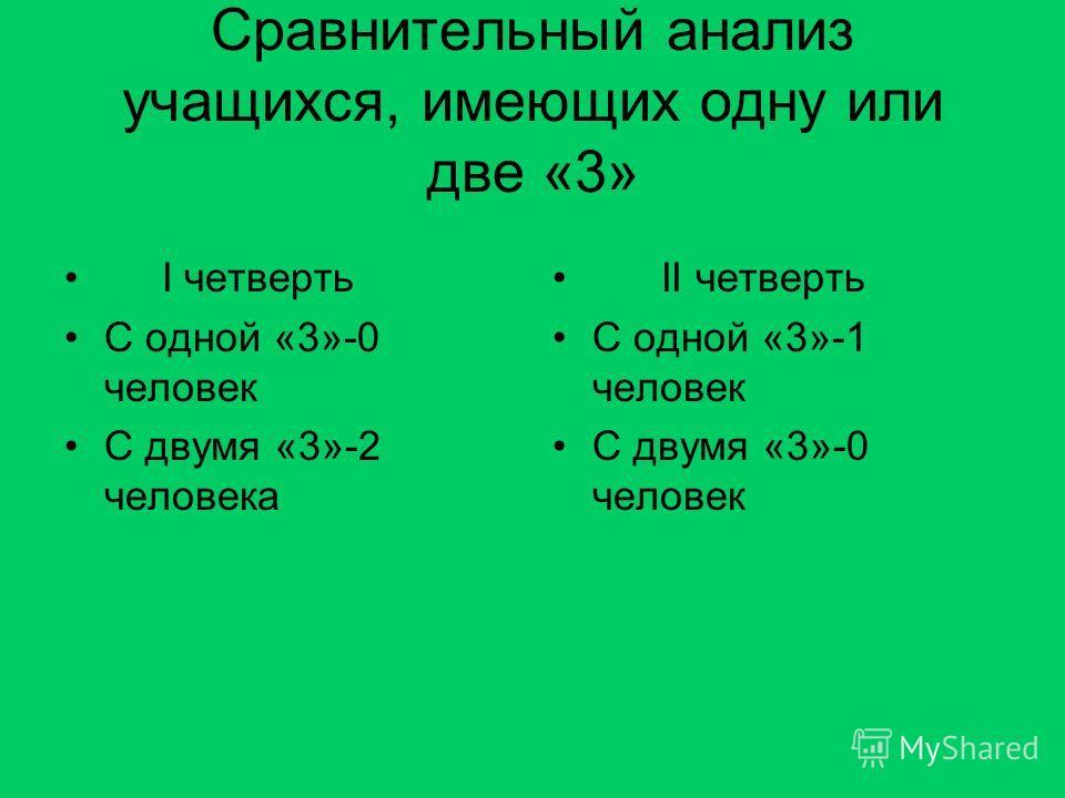 Сравнительный анализ учащихся, имеющих одну или две «3» I четверть C одной «3»-0 человек С двумя «3»-2 человека II четверть С одной «3»-1 человек С двумя «3»-0 человек