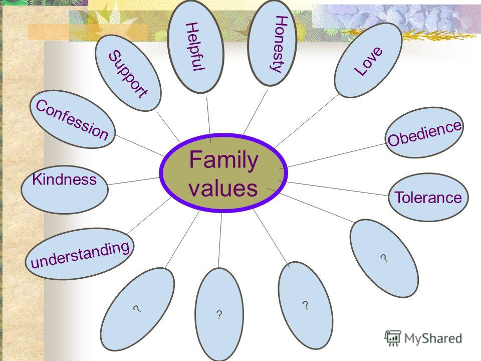 Family values Confession Helpful Honesty Love Tolerance ? ? understanding ? Kindness Obedience ? Support