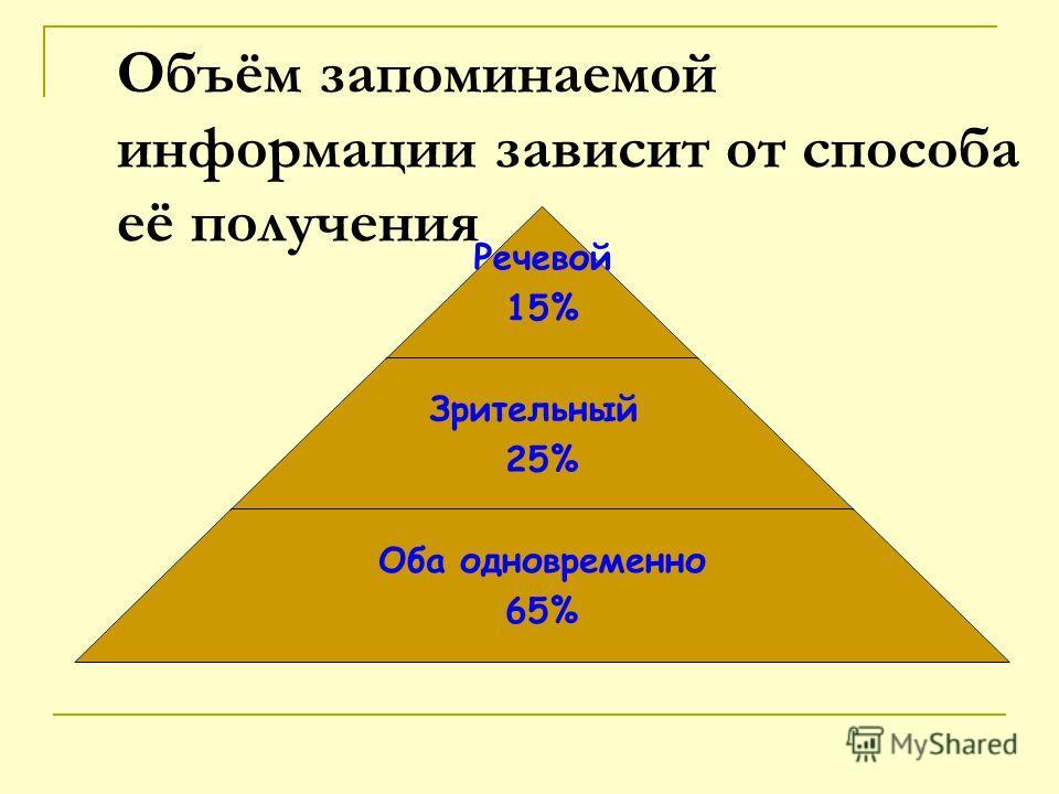 Объём запоминаемой информации зависит от способа её получения Речевой 15% Зрительный 25% Оба одновременно 65%
