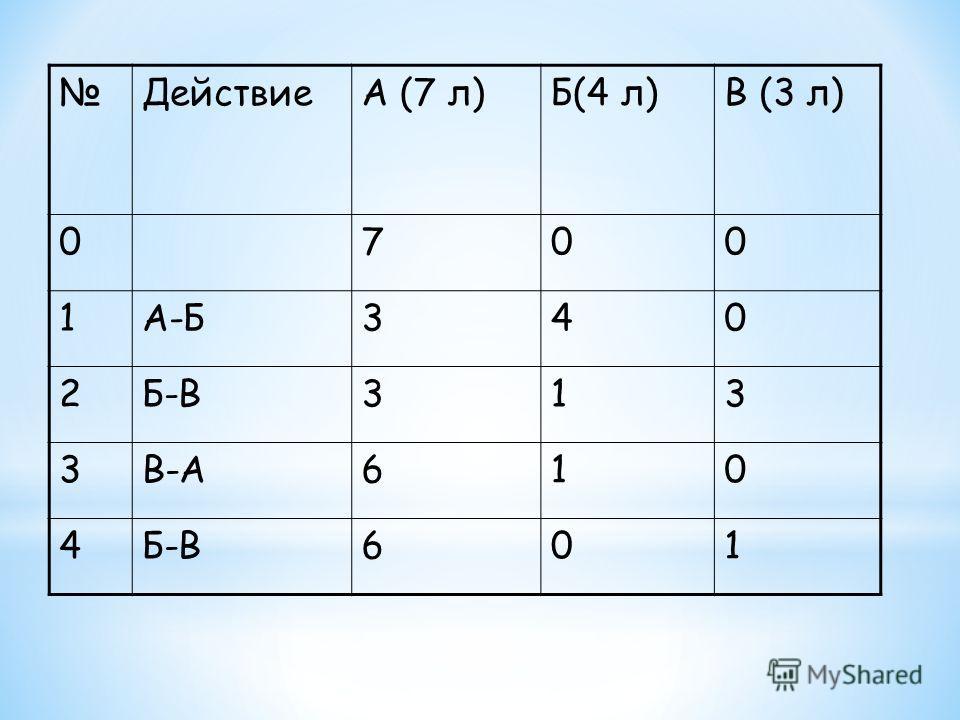 ДействиеА (7 л)Б(4 л)В (3 л) 0700 1А-Б340 2Б-В313 3В-А610 4Б-В601