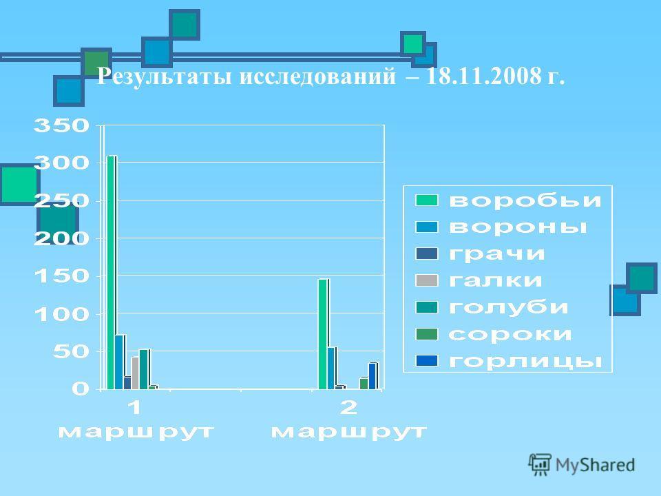 Результаты исследований – 18.11.2008 г.