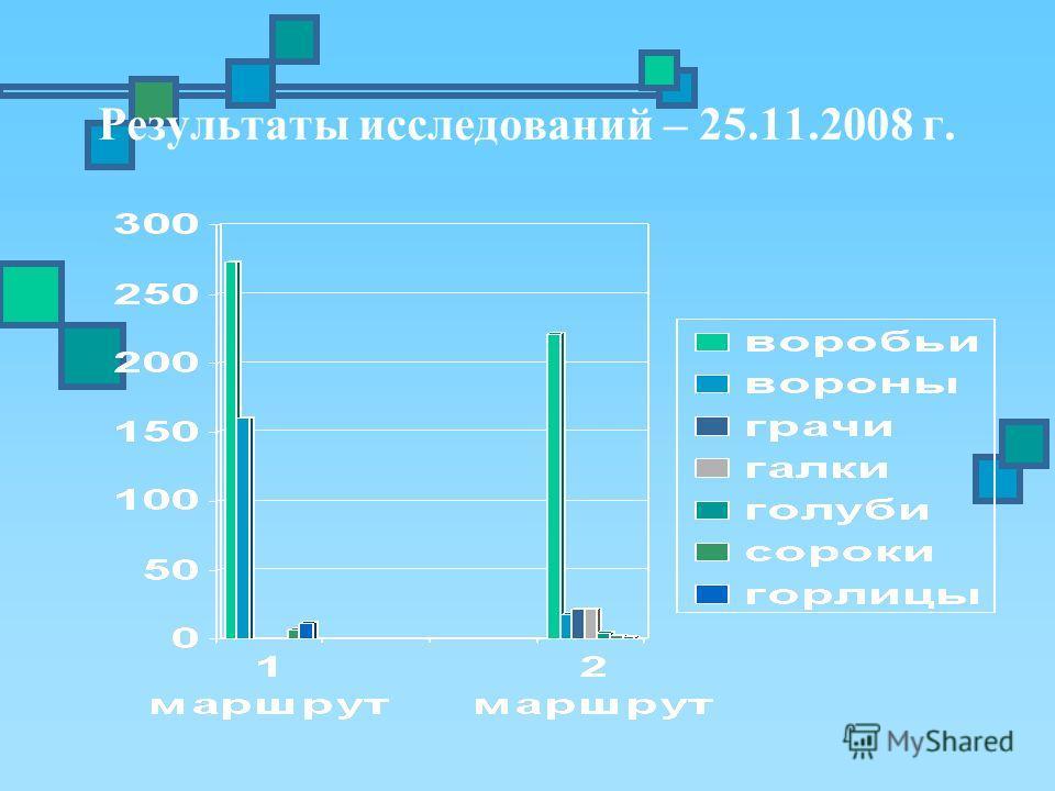 Результаты исследований – 25.11.2008 г.