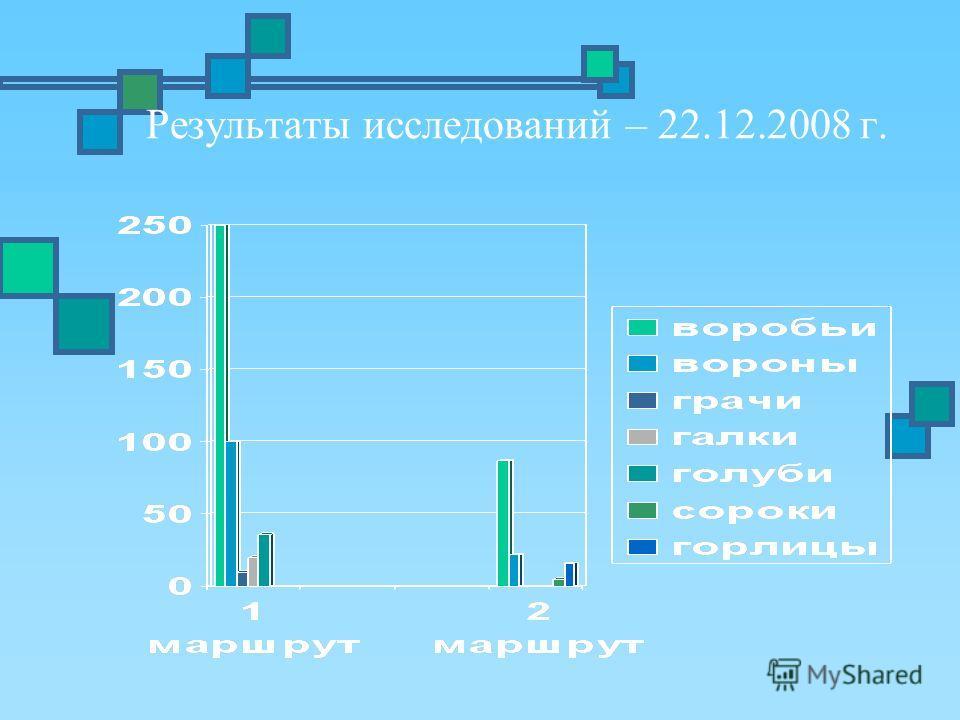 Результаты исследований – 22.12.2008 г.