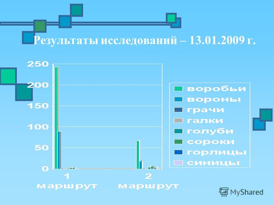 Результаты исследований – 13.01.2009 г.