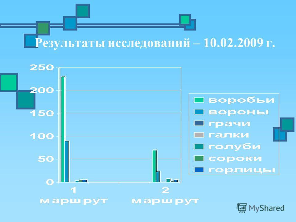 Результаты исследований – 10.02.2009 г.