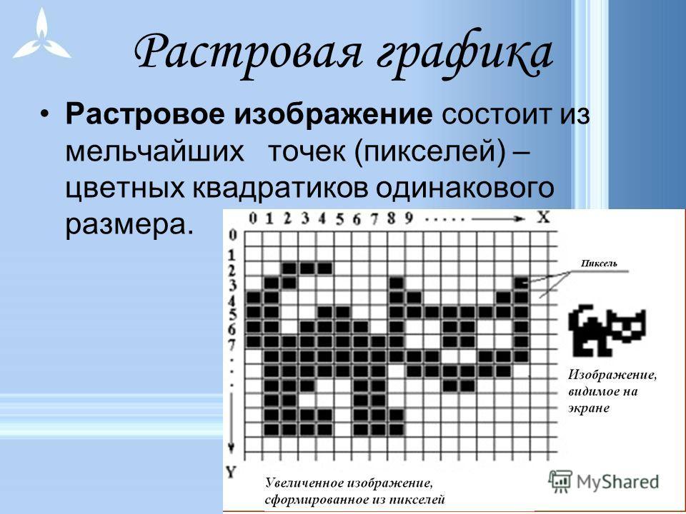Виды компьютерной графики растроваявекторнаяфрактальная точка (пиксель) графический примитив треугольник Наименьший элемент трёхмерная плоскость