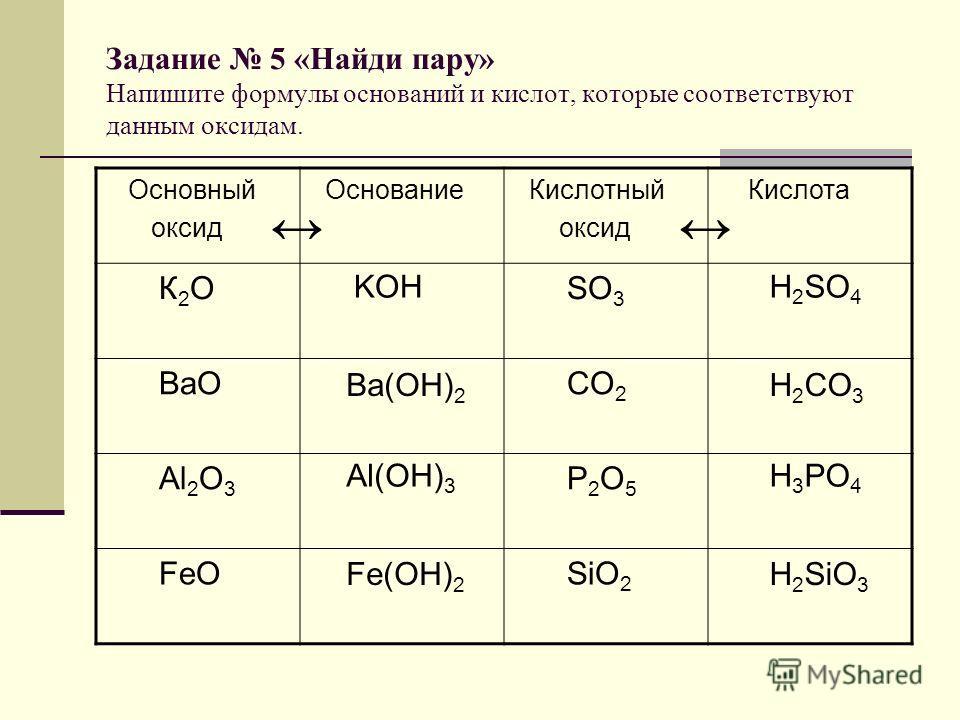 Задание 5 «Найди пару» Напишите формулы оснований и кислот, которые соответствуют данным оксидам. Основный оксид Основание Кислотный оксид Кислота К 2 О SO 3 ВаО CO 2 Аl 2 O 3 P 2 O 5 FeO SiO 2 KOH Ba(OH) 2 Al(OH) 3 Fe(OH) 2 H 2 SO 4 H 2 CO 3 H 3 PO