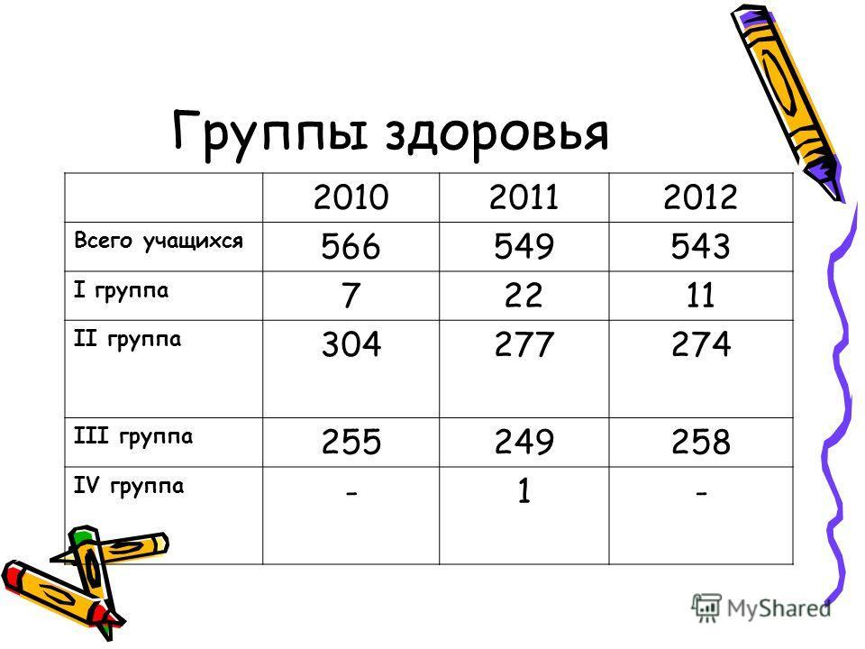 Группы здоровья 201020112012 Всего учащихся 566549543 I группа 72211 II группа 304277274 III группа 255249258 IV группа -1-