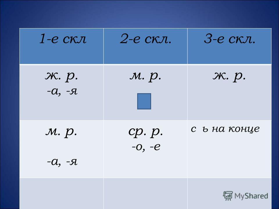1-е скл2-е скл.3-е скл. ж. р. -а, -я м. р. - ж. р. м. р. -а, -я ср. р. -о, -е с ь на конце