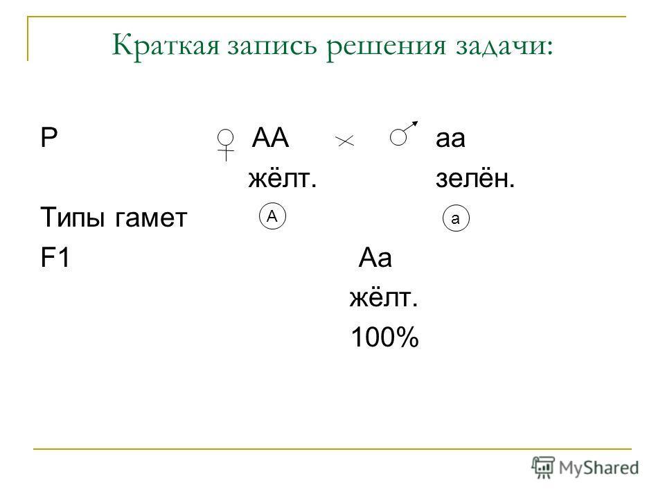 Краткая запись решения задачи: Р АА аа жёлт. зелён. Типы гамет F1 Аа жёлт. 100% А а