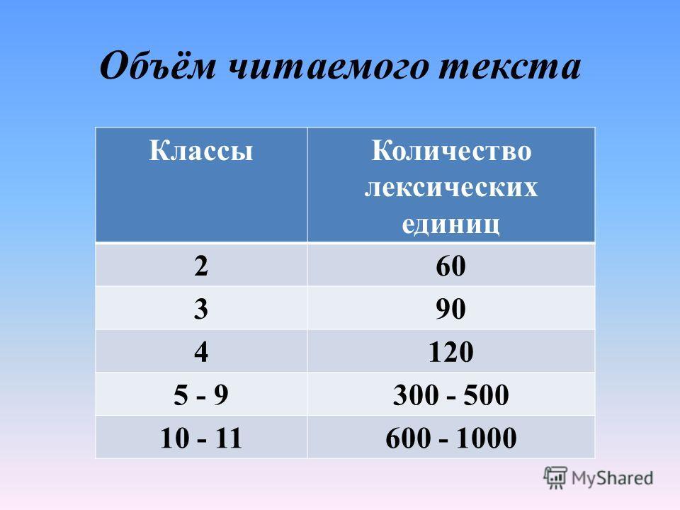 Объём читаемого текста КлассыКоличество лексических единиц 260 390 4120 5 - 9300 - 500 10 - 11600 - 1000