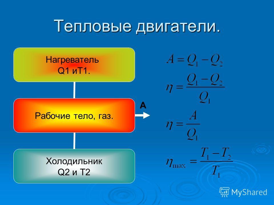 Тепловые двигатели. Нагреватель Q1 иТ1. Рабочие тело, газ. Холодильник Q2 и Т2 А