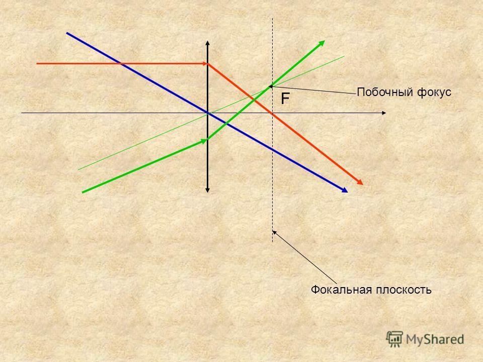 F Фокальная плоскость Побочный фокус