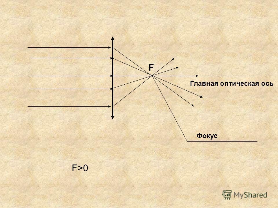Главная оптическая ось F Фокус F>0