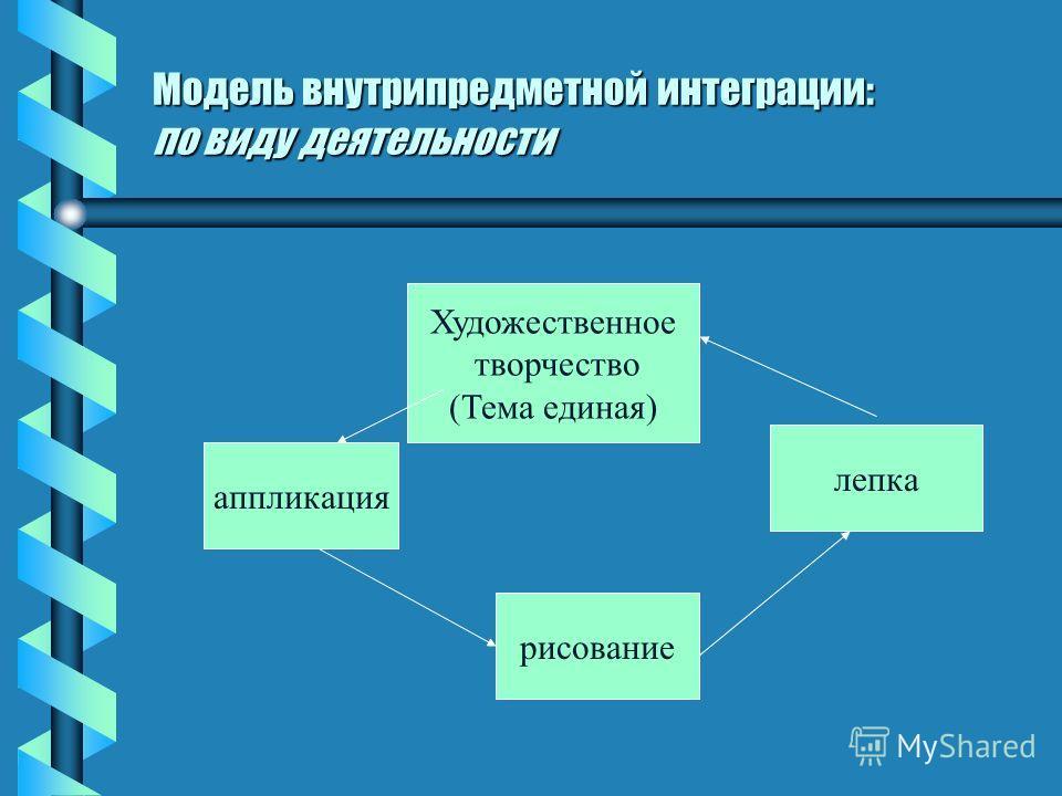 Модель внутрипредметной интеграции: по виду деятельности Художественное творчество (Тема единая) лепка аппликация рисование
