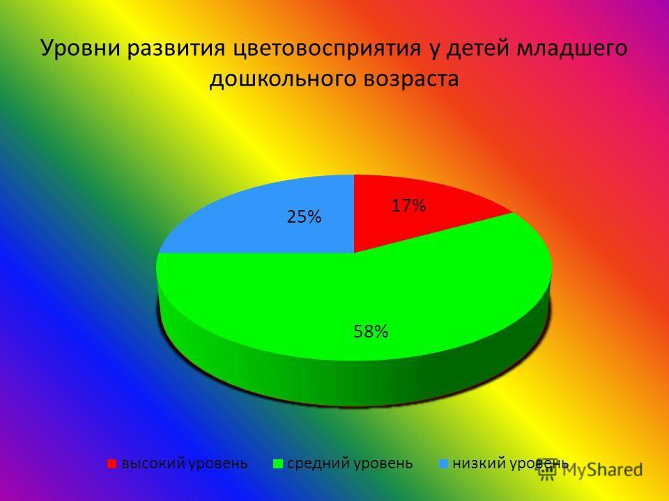 Уровни развития цветовосприятия у детей младшего дошкольного возраста