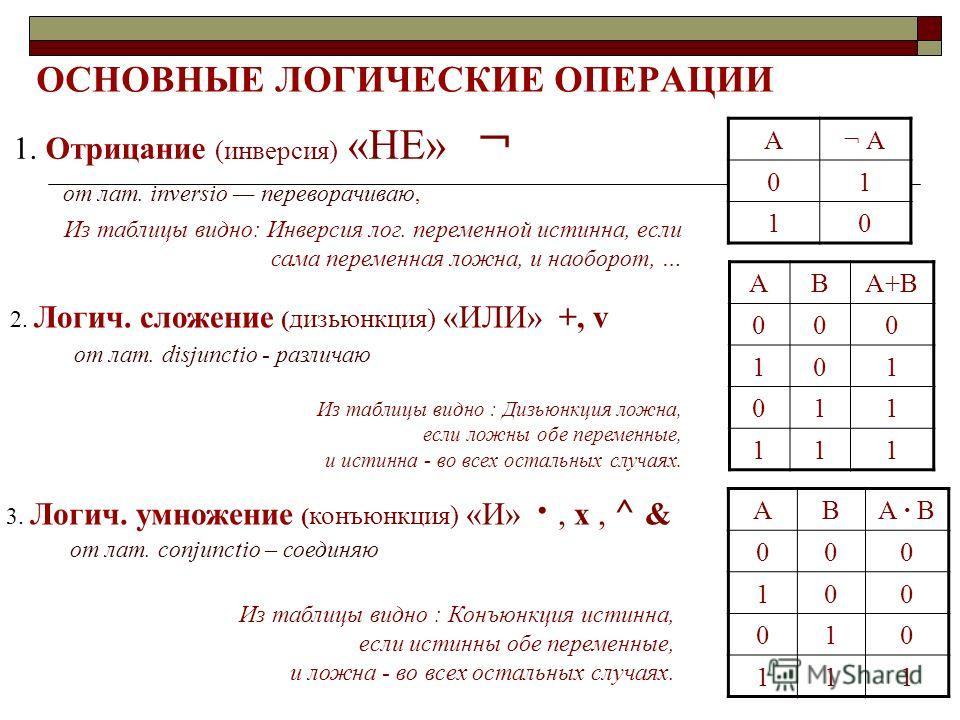 ОСНОВНЫЕ ЛОГИЧЕСКИЕ ОПЕРАЦИИ 1. Отрицание (инверсия) «НЕ» ¬ от лат. inversio переворачиваю, А¬ А 01 10 2. Логич. сложение ( дизьюнкция) «ИЛИ» +, v от лат. disjunctio - различаю АВА+В 000 101 011 111 3. Логич. умножение ( конъюнкция) «И», х, ^ & от ла