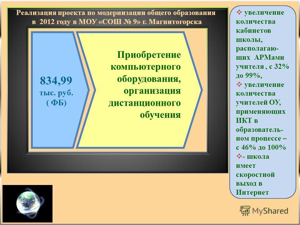 Реализация проекта по модернизации общего образования в 2012 году в МОУ «СОШ 9» г. Магнитогорска 834,99 тыс. руб. ( ФБ) Приобретение компьютерного оборудования, организация дистанционного обучения увеличение количества кабинетов школы, располагаю- щи