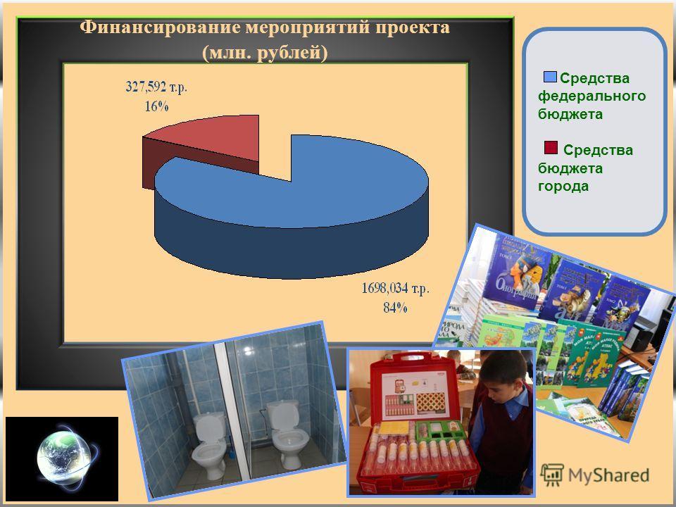 Финансирование мероприятий проекта (млн. рублей) Средства федерального бюджета Средства бюджета города