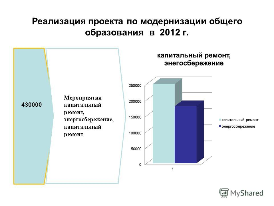 Реализация проекта по модернизации общего образования в 2012 г. 430000 Мероприятия капитальный ремонт, энергосбережение, капитальный ремонт