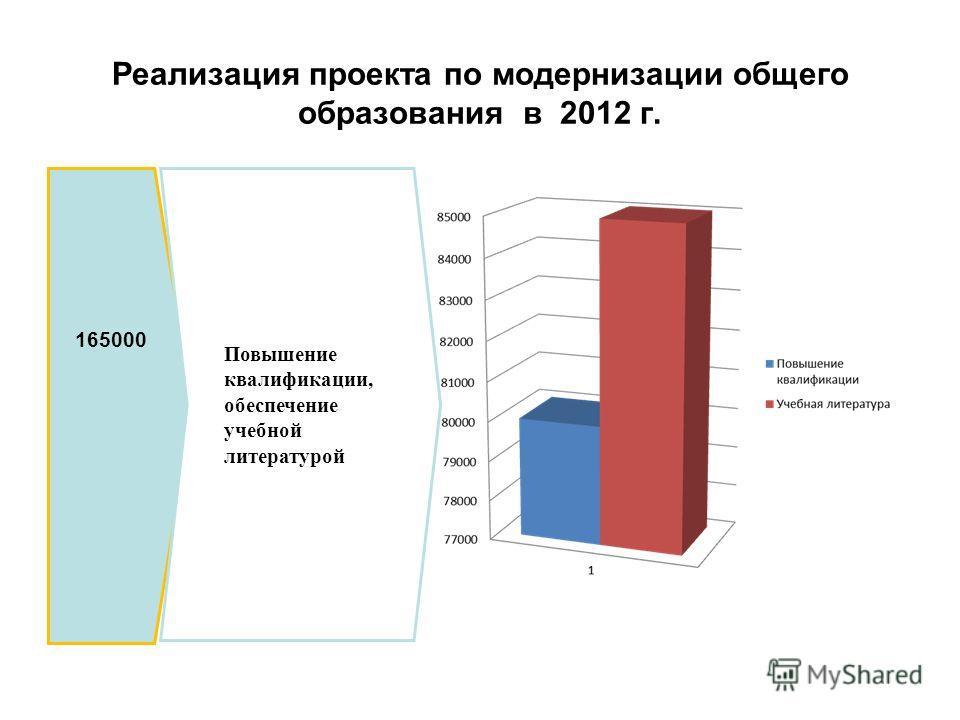 Реализация проекта по модернизации общего образования в 2012 г. 165000 Повышение квалификации, обеспечение учебной литературой