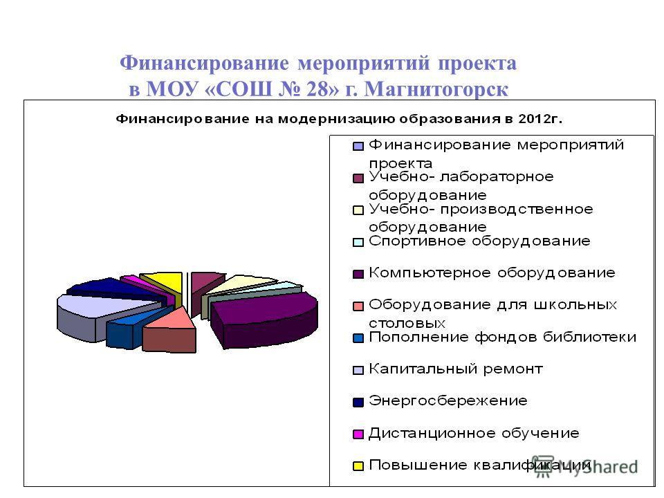 Финансирование мероприятий проекта в МОУ «СОШ 28» г. Магнитогорск