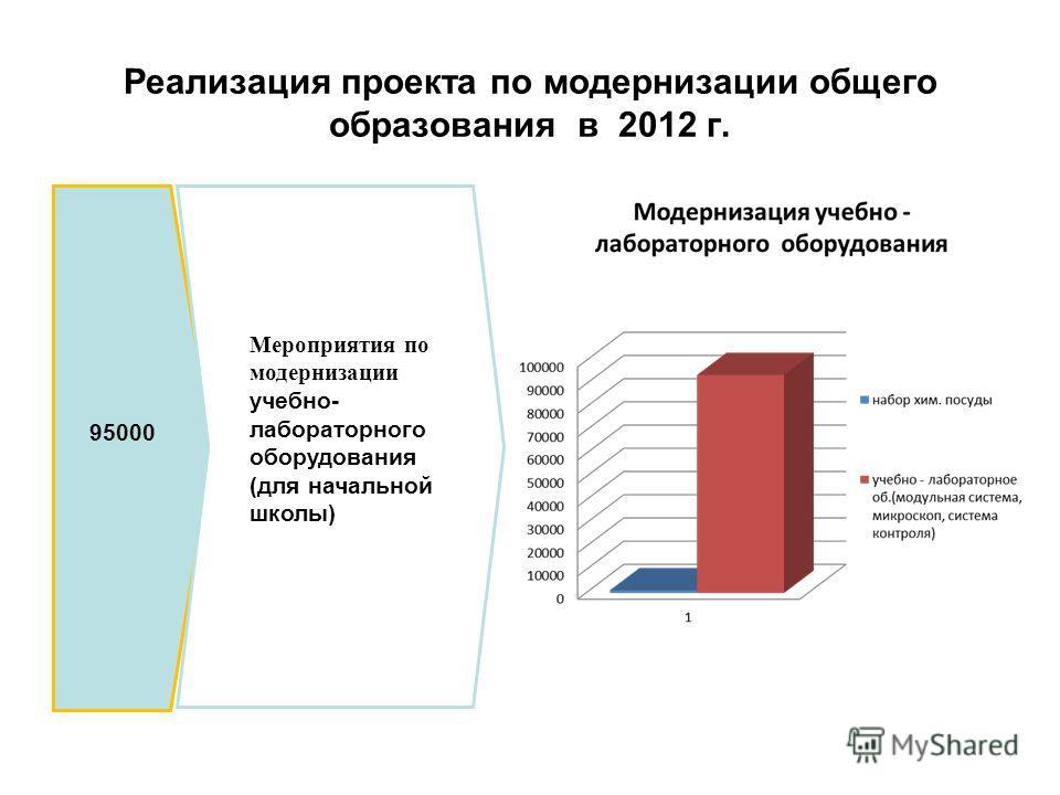 95000 Мероприятия по модернизации учебно- лабораторного оборудования (для начальной школы)