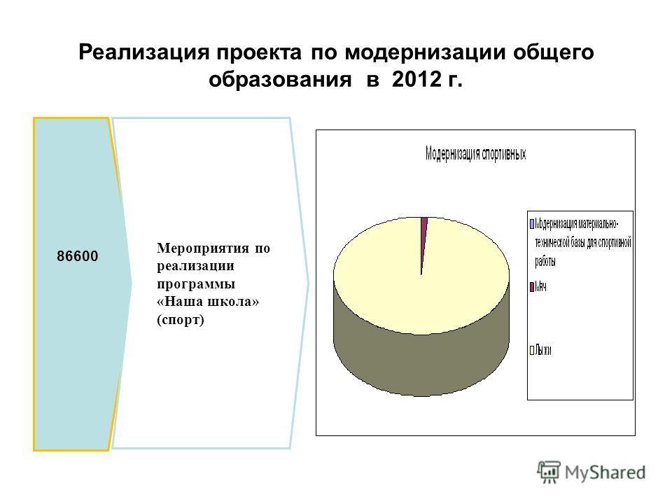 Реализация проекта по модернизации общего образования в 2012 г. 86600 Мероприятия по реализации программы «Наша школа» (спорт)
