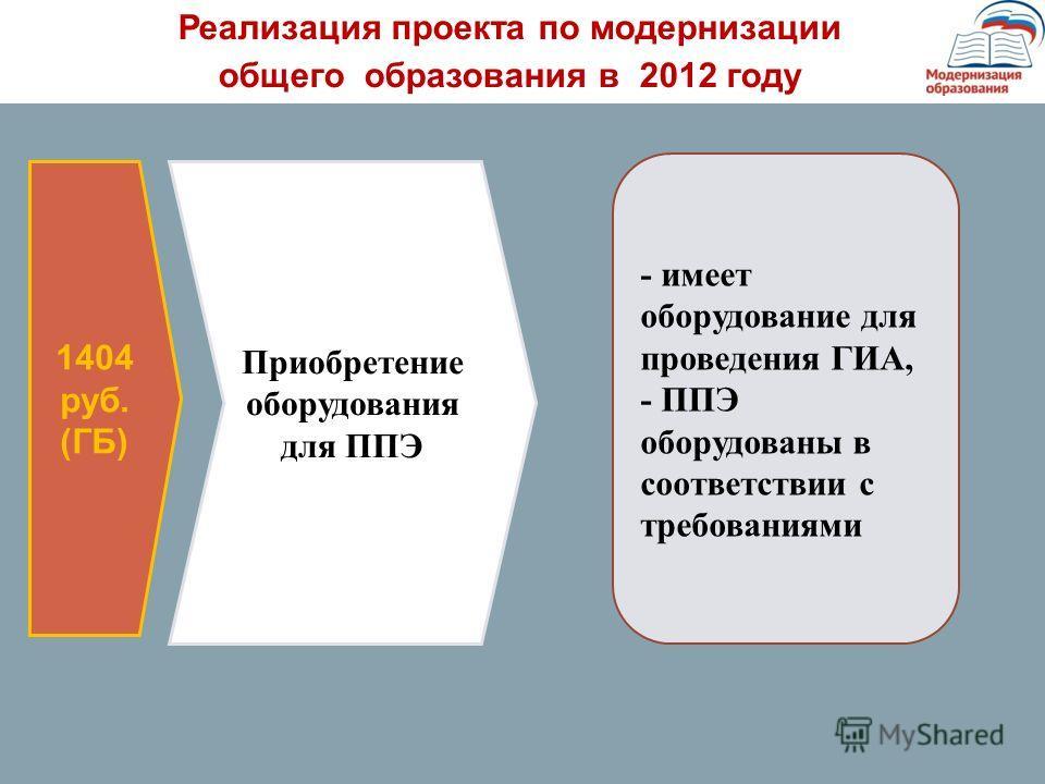 1404 руб. (ГБ) Приобретение оборудования для ППЭ - имеет оборудование для проведения ГИА, - ППЭ оборудованы в соответствии с требованиями Реализация проекта по модернизации общего образования в 2012 году