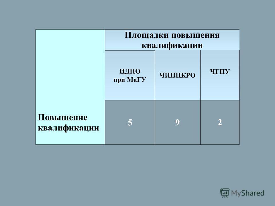 Площадки повышения квалификации ИДПО при МаГУ ЧИППКРО ЧГПУ Повышение квалификации 592