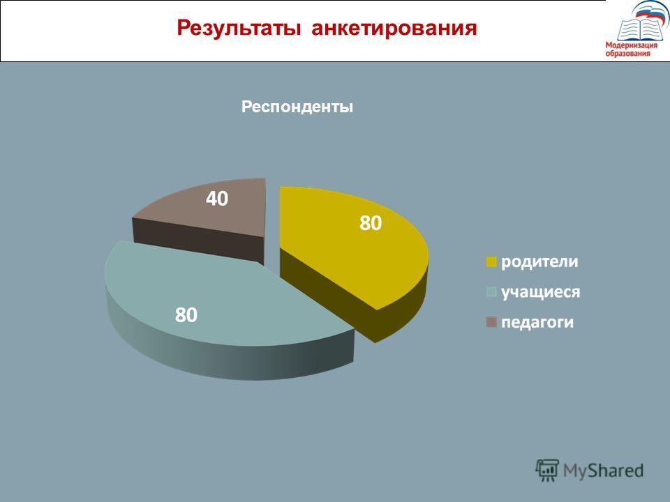 Результаты анкетирования Респонденты