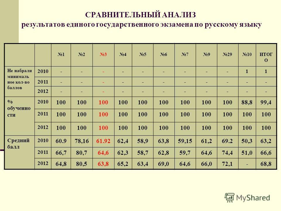 СРАВНИТЕЛЬНЫЙ АНАЛИЗ результатов единого государственного экзамена по русскому языку 123456792910ИТОГ О Не набрали минималь ное кол-во баллов 2010---------11 2011----------- 2012----------- % обученно сти 2010 100 88,899,4 2011 100 2012 100 Средний б