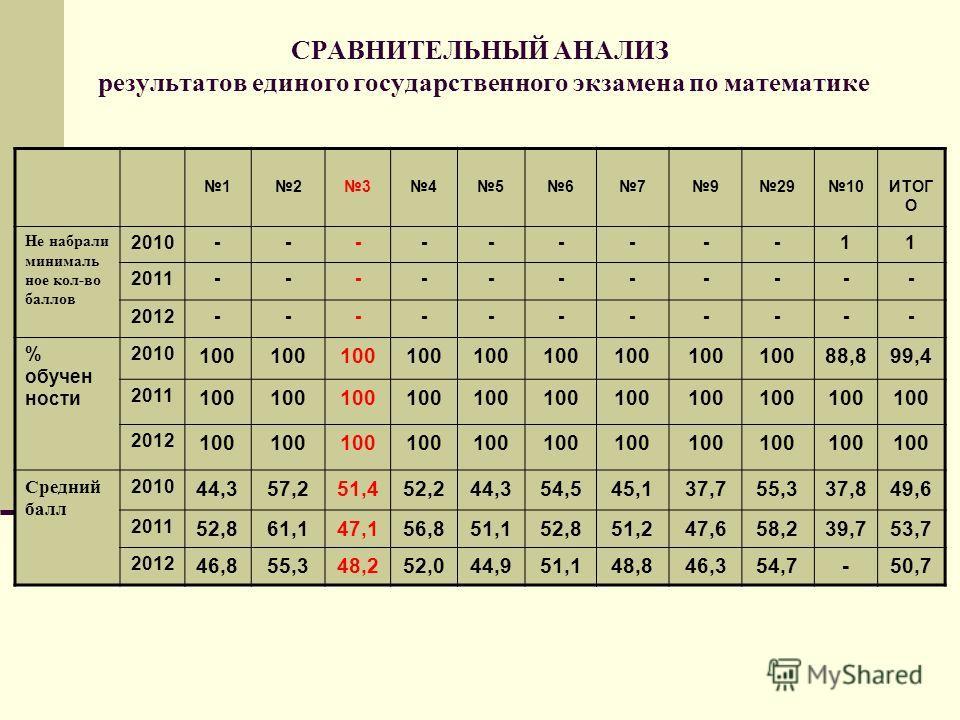 СРАВНИТЕЛЬНЫЙ АНАЛИЗ результатов единого государственного экзамена по математике 123456792910ИТОГ О Не набрали минималь ное кол-во баллов 2010---------11 2011----------- 2012----------- % обучен ности 2010 100 88,899,4 2011 100 2012 100 Средний балл