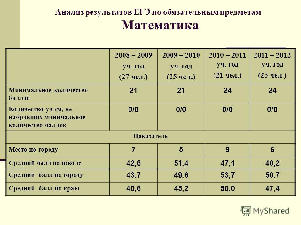 Анализ результатов ЕГЭ по обязательным предметам Математика 2008 – 2009 уч. год (27 чел.) 2009 – 2010 уч. год (25 чел.) 2010 – 2011 уч. год (21 чел.) 2011 – 2012 уч. год (23 чел.) Минимальное количество баллов 21 24 Количество уч-ся, не набравших мин