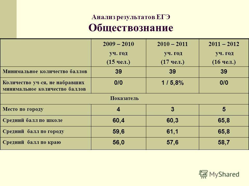 Анализ результатов ЕГЭ Обществознание 2009 – 2010 уч. год (15 чел.) 2010 – 2011 уч. год (17 чел.) 2011 – 2012 уч. год (16 чел.) Минимальное количество баллов 39 Количество уч-ся, не набравших минимальное количество баллов 0/01 / 5,8%0/0 Показатель Ме