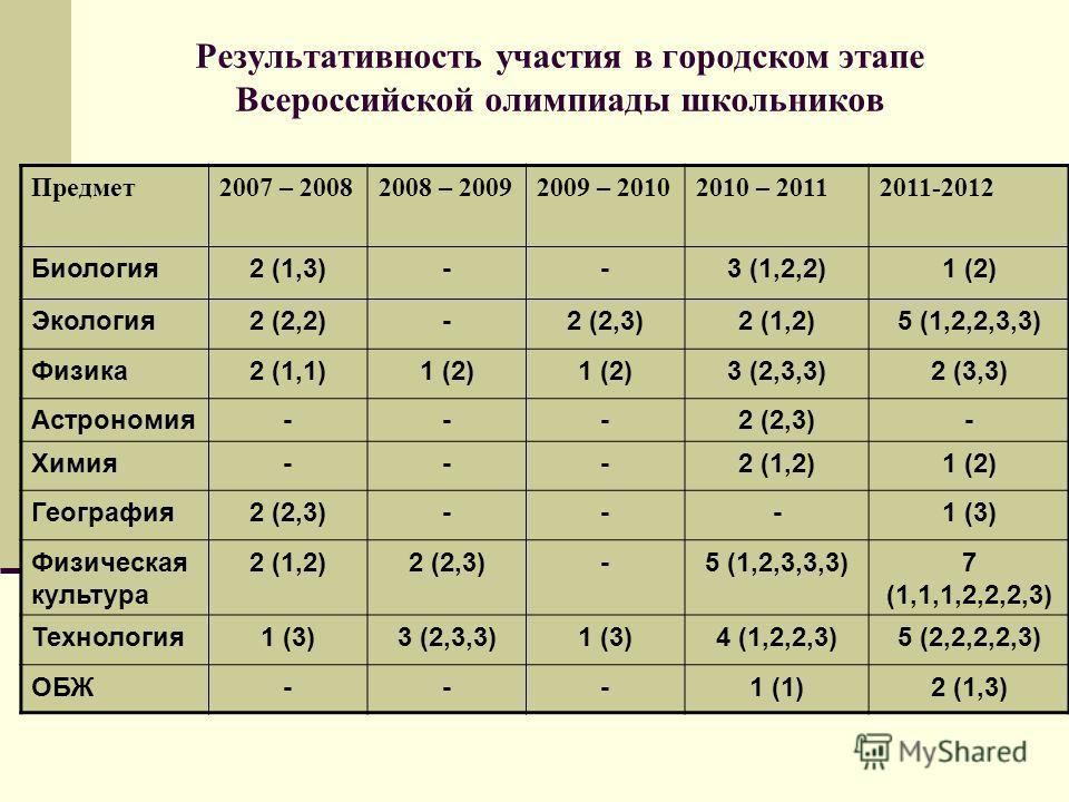 Результативность участия в городском этапе Всероссийской олимпиады школьников Предмет2007 – 20082008 – 20092009 – 20102010 – 20112011-2012 Биология2 (1,3)--3 (1,2,2)1 (2) Экология2 (2,2)-2 (2,3)2 (1,2)5 (1,2,2,3,3) Физика2 (1,1)1 (2) 3 (2,3,3)2 (3,3)