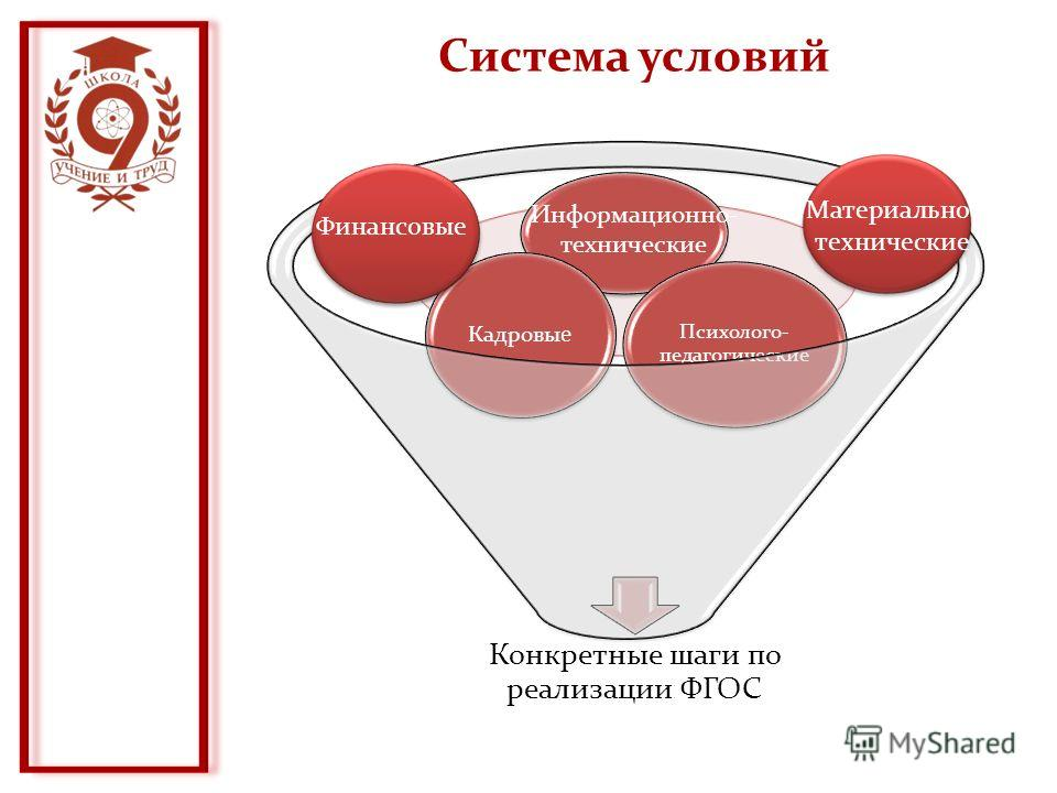 Система условий Конкретные шаги по реализации ФГОС Кадровые Психолого- педагогические Финансовые Материально- технические Информационно- технические