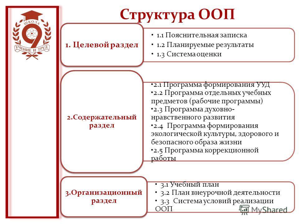 Структура ООП 1.1 Пояснительная записка 1.2 Планируемые результаты 1.3 Система оценки 1. Целевой раздел 2.1 Программа формирования УУД 2.2 Программа отдельных учебных предметов (рабочие программы) 2.3 Программа духовно- нравственного развития 2.4 Про