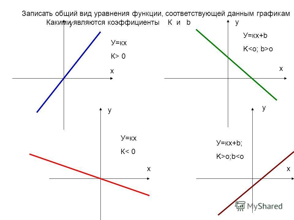 Записать общий вид уравнения функции, соответствующей данным графикам Какими являются коэффициенты К и b х у х у у х х у У=кх К> 0 У=кх+b K o У=кх К< 0 У=кх+b; K>o;b