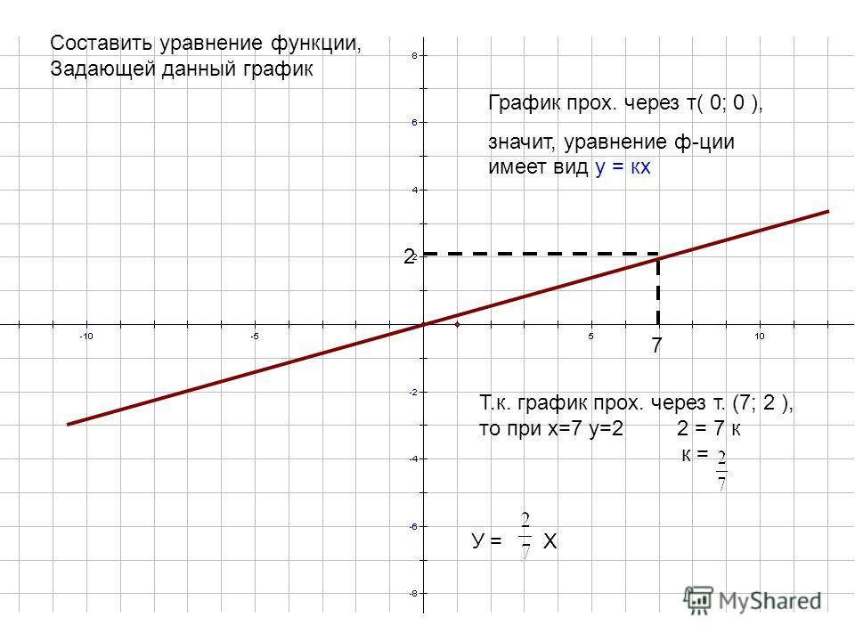 7 2 Составить уравнение функции, Задающей данный график Т.к. график прох. через т. (7; 2 ), то при х=7 у=2 2 = 7 к к = У =Х График прох. через т( 0; 0 ), значит, уравнение ф-ции имеет вид у = кх