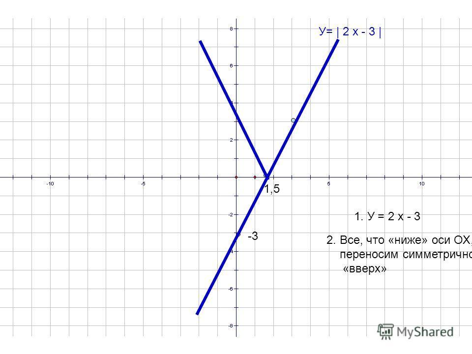 У= | 2 х - 3 | 1. У = 2 х - 3 -3 1,5 2. Все, что «ниже» оси ОХ, переносим симметрично «вверх»