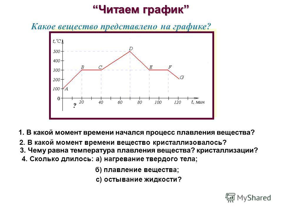 Читаем графикЧитаем график 4. Сколько длилось: а) нагревание твердого тела; б) плавление вещества; с) остывание жидкости? 2. В какой момент времени вещество кристаллизовалось? ? Какое вещество представлено на графике?