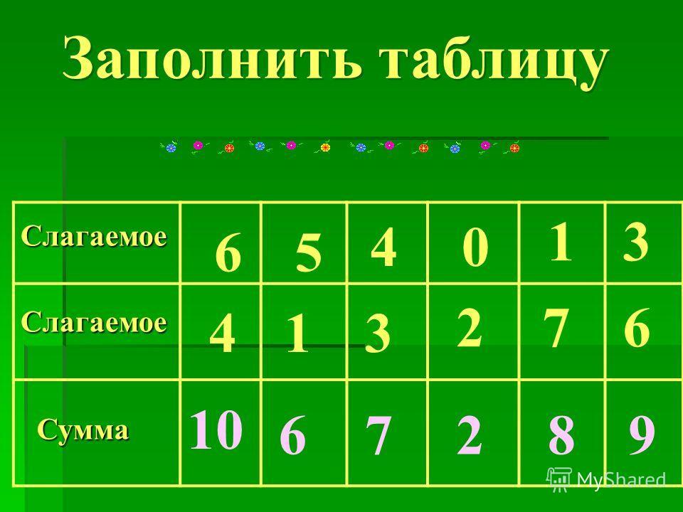 Заполнить таблицу Заполнить таблицу Слагаемое Слагаемое Сумма 6 4 5 1 4 3 0 2 1 7 3 6 10 67289