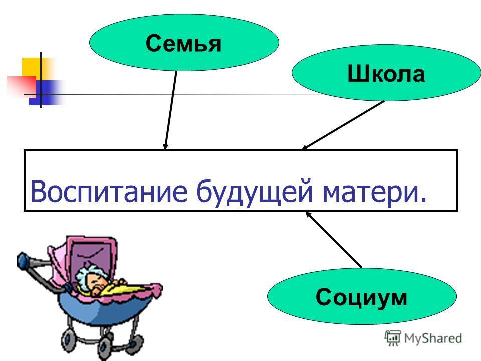 Воспитание будущей матери. Школа Семья Социум