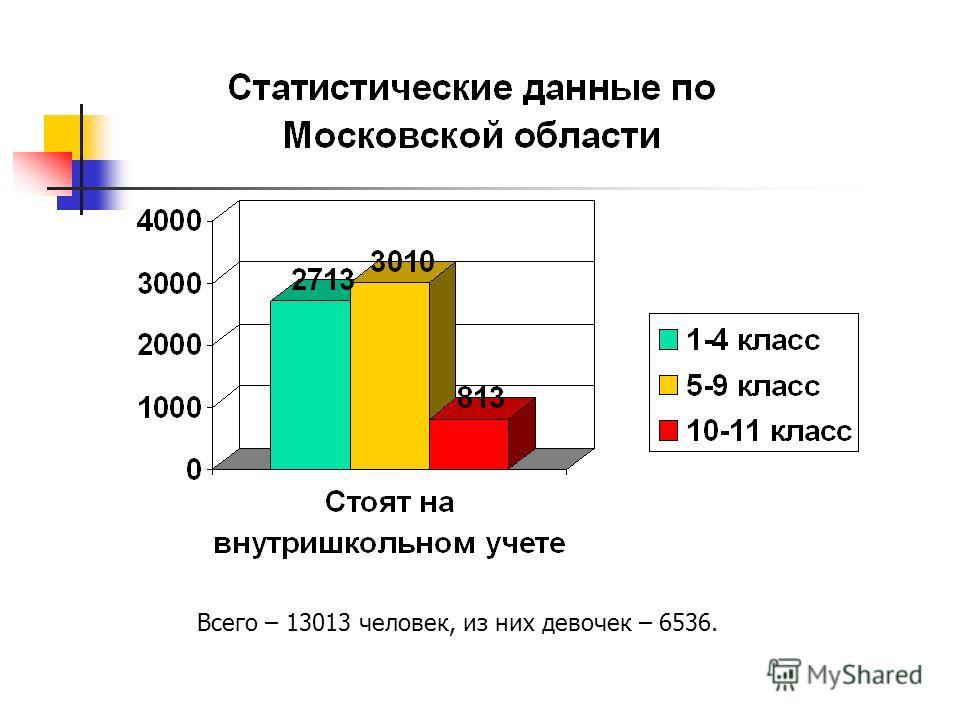Всего – 13013 человек, из них девочек – 6536.