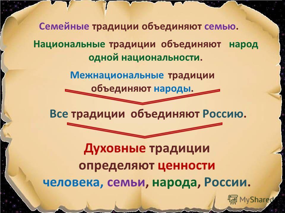 Семейные традиции объединяют семью. Национальные традиции объединяют народ одной национальности. Межнациональные традиции объединяют народы. Все традиции объединяют Россию. Духовные традиции определяют ценности человека, семьи, народа, России.