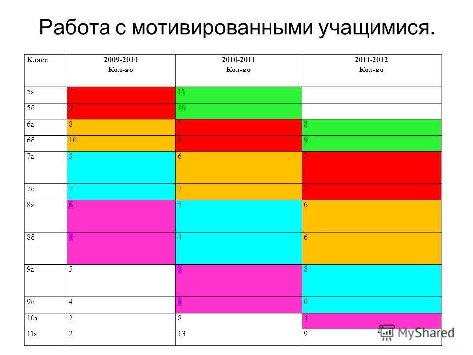 Работа с мотивированными учащимися. Класс2009-2010 Кол-во 2010-2011 Кол-во 2011-2012 Кол-во 5а711 5б910 6а878 6б1089 7а367 7б777 8а656 8б446 9а558 9б440 10а284 11а2139