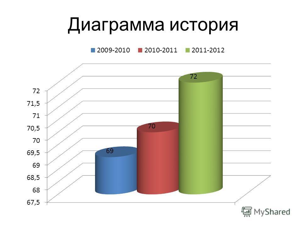 Диаграмма история