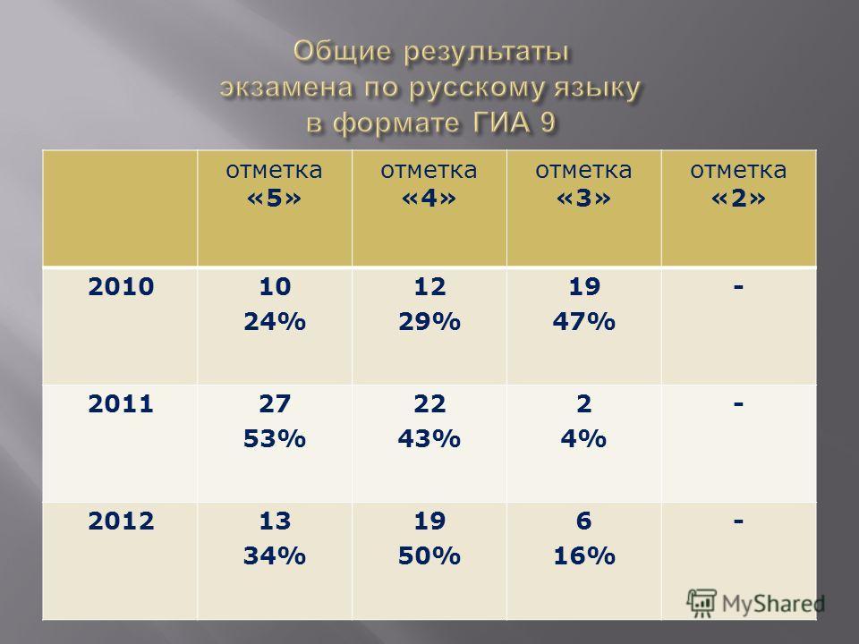 отметка «5» отметка «4» отметка «3» отметка «2» 201010 24% 12 29% 19 47% - 201127 53% 22 43% 2 4% - 201213 34% 19 50% 6 16% -