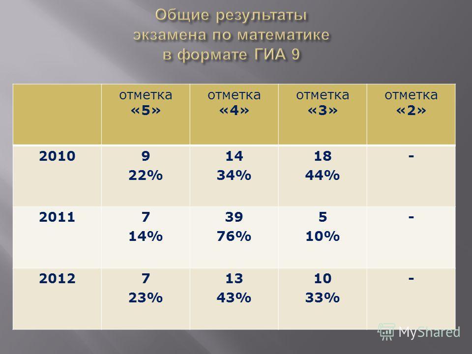 отметка «5» отметка «4» отметка «3» отметка «2» 20109 22% 14 34% 18 44% - 20117 14% 39 76% 5 10% - 20127 23% 13 43% 10 33% -
